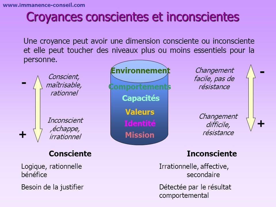 www.immanence-conseil.com Les croyances limitantes