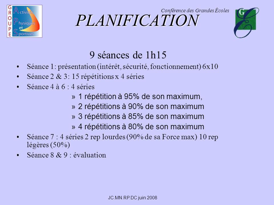 Conférence des Grandes Écoles JC.MN.RP.DC juin 2008 PLANIFICATION 9 séances de 1h15 Séance 1: présentation (intérêt, sécurité, fonctionnement) 6x10 Séance 2 & 3: 15 répétitions x 4 séries Séance 4 à 6 : 4 séries »1 répétition à 95% de son maximum, »2 répétitions à 90% de son maximum »3 répétitions à 85% de son maximum »4 répétitions à 80% de son maximum Séance 7 : 4 séries 2 rep lourdes (90% de sa Force max) 10 rep légères (50%) Séance 8 & 9 : évaluation