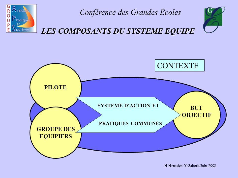 Conférence des Grandes Écoles H.Henssien-Y.Gaborit/Juin 2008 LES COMPOSANTS DU SYSTEME EQUIPE LES COMPOSANTS DU SYSTEME EQUIPE BUT OBJECTIF PILOTE GROUPE DES EQUIPIERS SYSTEME DACTION ET PRATIQUES COMMUNES CONTEXTE