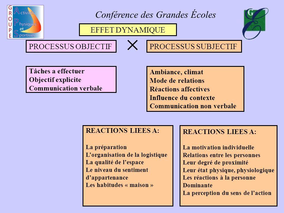 Conférence des Grandes Écoles Les « niveaux de la cohésion » Fonctionnelle Explicite Dynamique