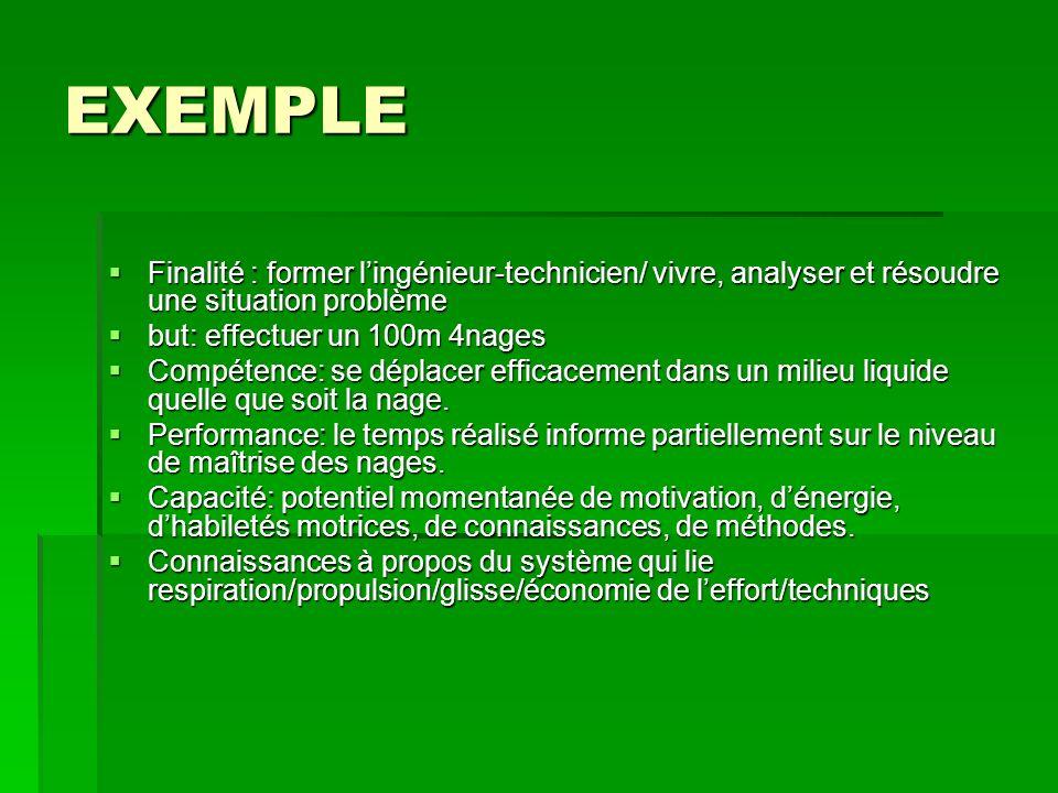 EXEMPLE Finalité : former lingénieur-technicien/ vivre, analyser et résoudre une situation problème Finalité : former lingénieur-technicien/ vivre, an