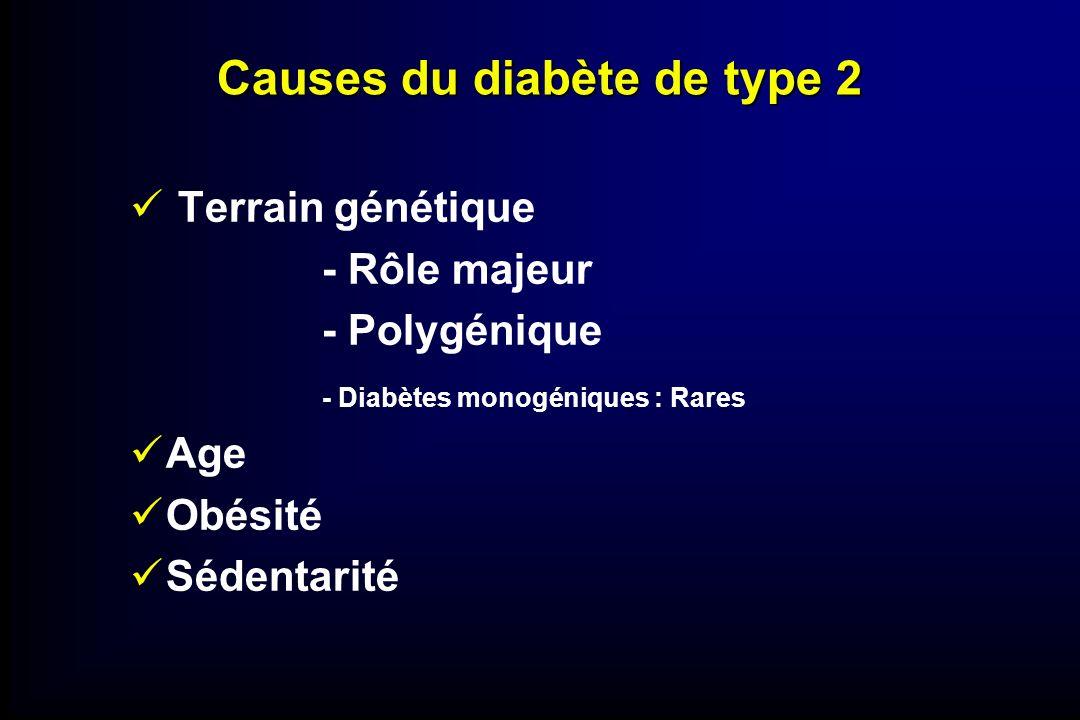 Causes du diabète de type 2 Terrain génétique - Rôle majeur - Polygénique - Diabètes monogéniques : Rares Age Obésité Sédentarité