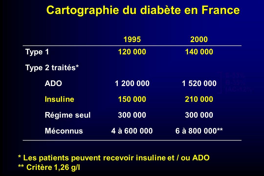 Cartographie du diabète en France 6 à 800 000**4 à 600 000Méconnus 300 000 Régime seul 210 000150 000Insuline 1 520 0001 200 000ADO Type 2 traités* 14