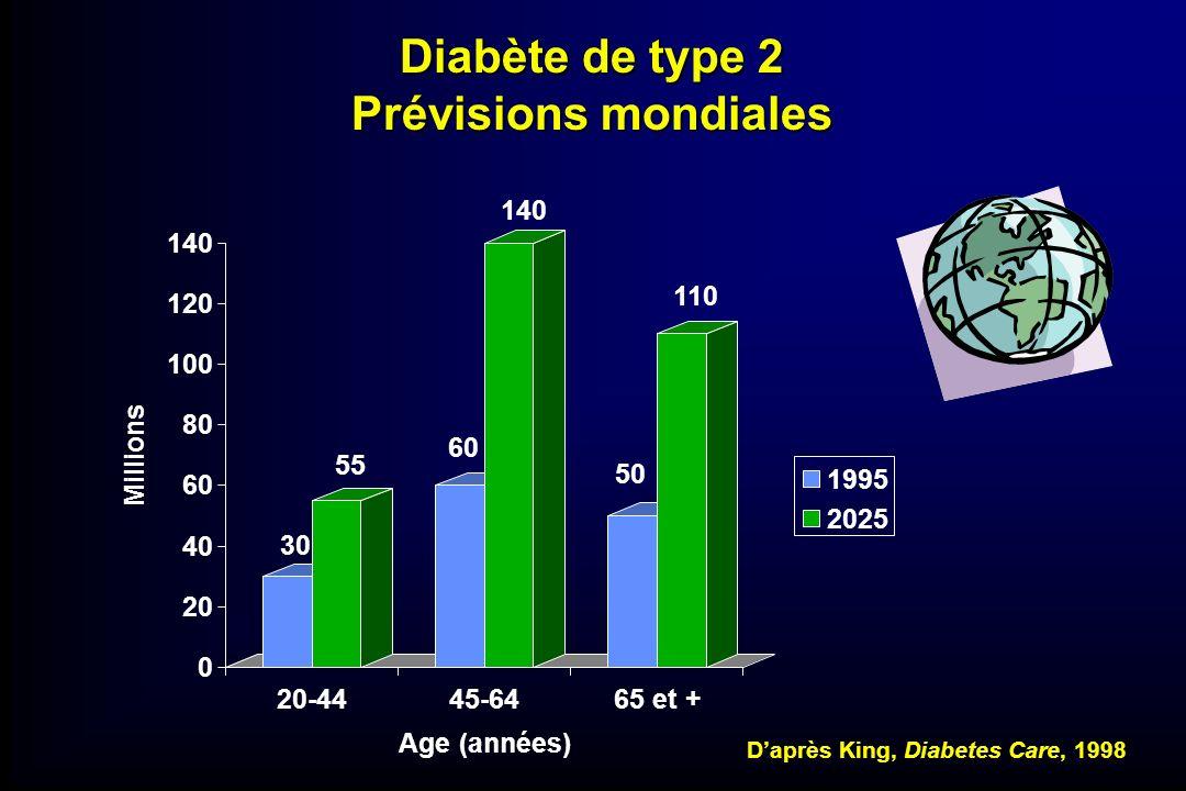 Diabète de type 2 Prévisions mondiales 30 55 60 140 50 110 0 20 40 60 80 100 120 140 Millions 20-4445-6465 et + Age (années) 1995 2025 Daprès King, Di