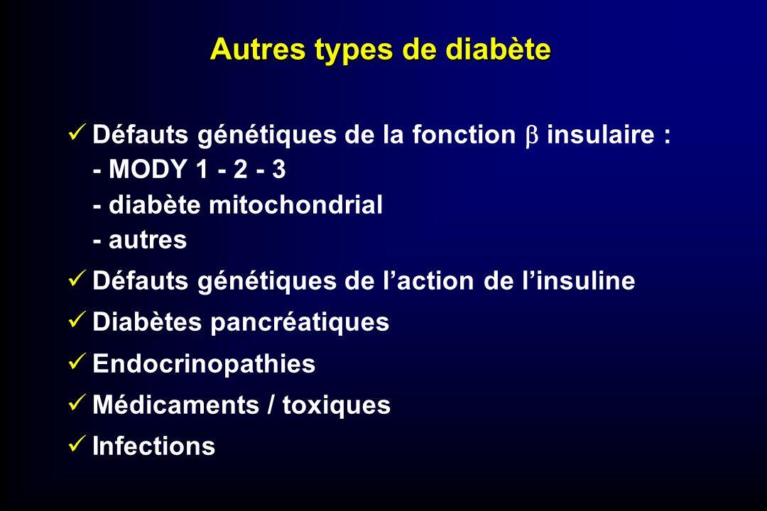 Autres types de diabète Défauts génétiques de la fonction insulaire : - MODY 1 - 2 - 3 - diabète mitochondrial - autres Défauts génétiques de laction