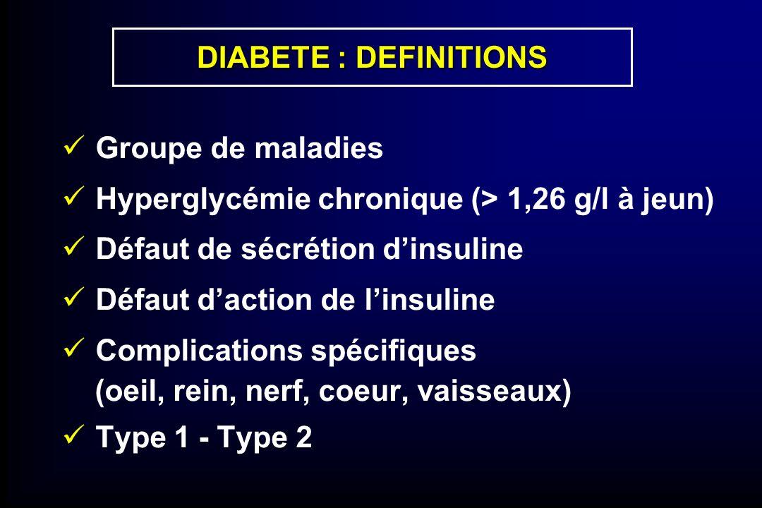 DIABETE : DEFINITIONS Groupe de maladies Hyperglycémie chronique (> 1,26 g/l à jeun) Défaut de sécrétion dinsuline Défaut daction de linsuline Complic