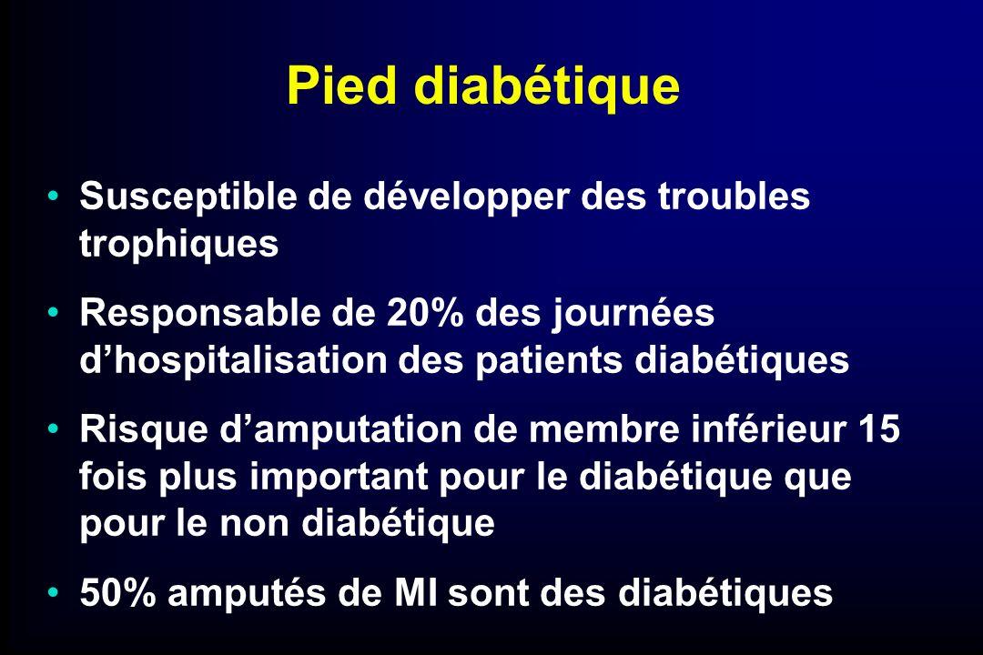 Pied diabétique Susceptible de développer des troubles trophiques Responsable de 20% des journées dhospitalisation des patients diabétiques Risque dam