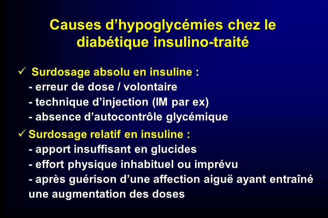 Causes dhypoglycémies chez le diabétique insulino-traité Surdosage absolu en insuline : - erreur de dose / volontaire - technique dinjection (IM par e
