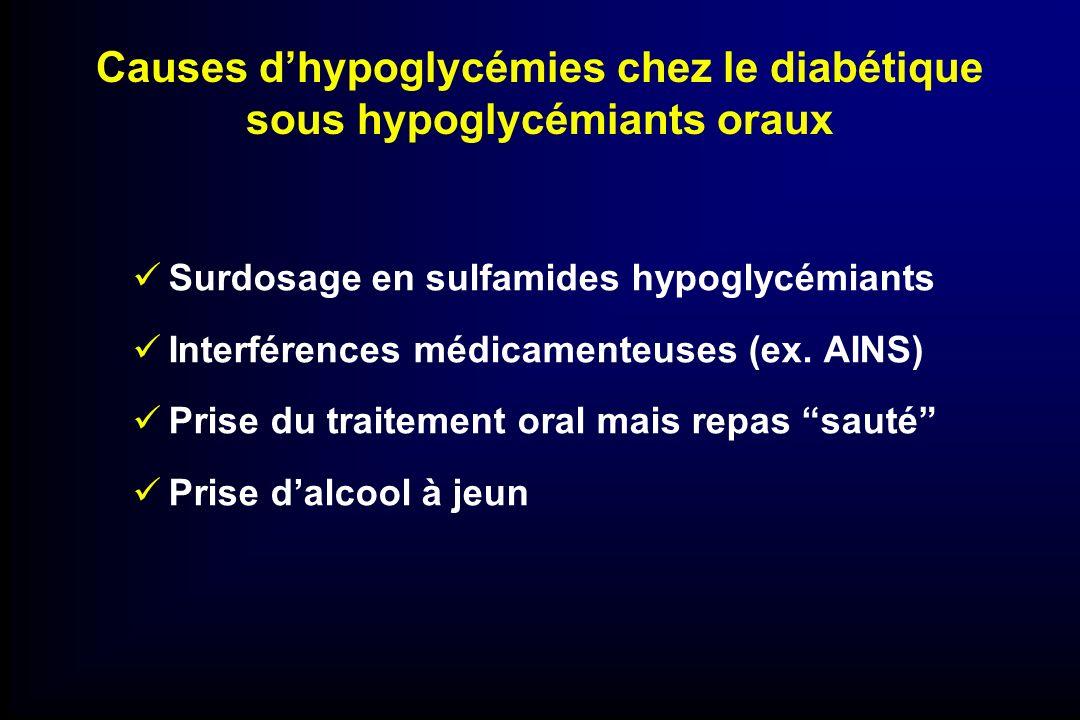 Causes dhypoglycémies chez le diabétique sous hypoglycémiants oraux Surdosage en sulfamides hypoglycémiants Interférences médicamenteuses (ex. AINS) P
