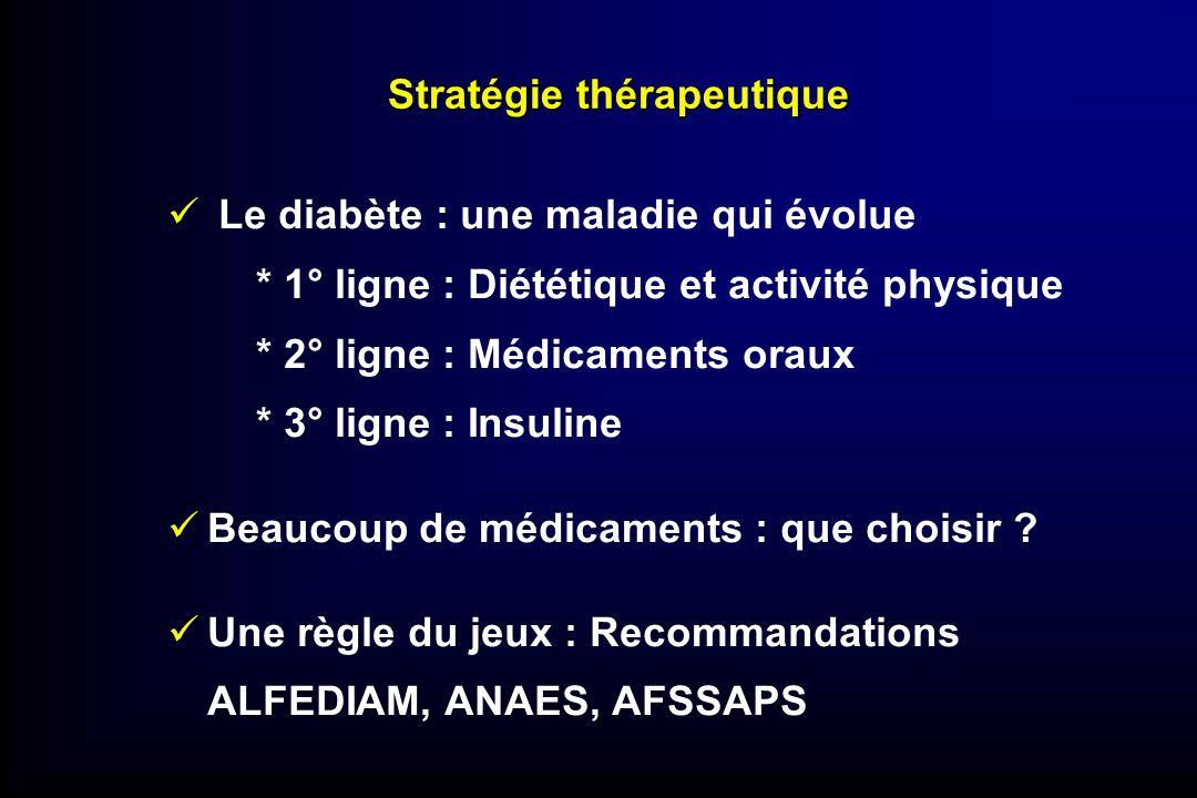 Stratégie thérapeutique Le diabète : une maladie qui évolue * 1° ligne : Diététique et activité physique * 2° ligne : Médicaments oraux * 3° ligne : I