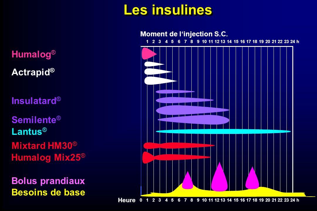Bolus prandiaux Besoins de base Moment de linjection S.C. 242322212071918171615141312111098654321h 242322212071918171615141312111098654321h0 Humalog ®