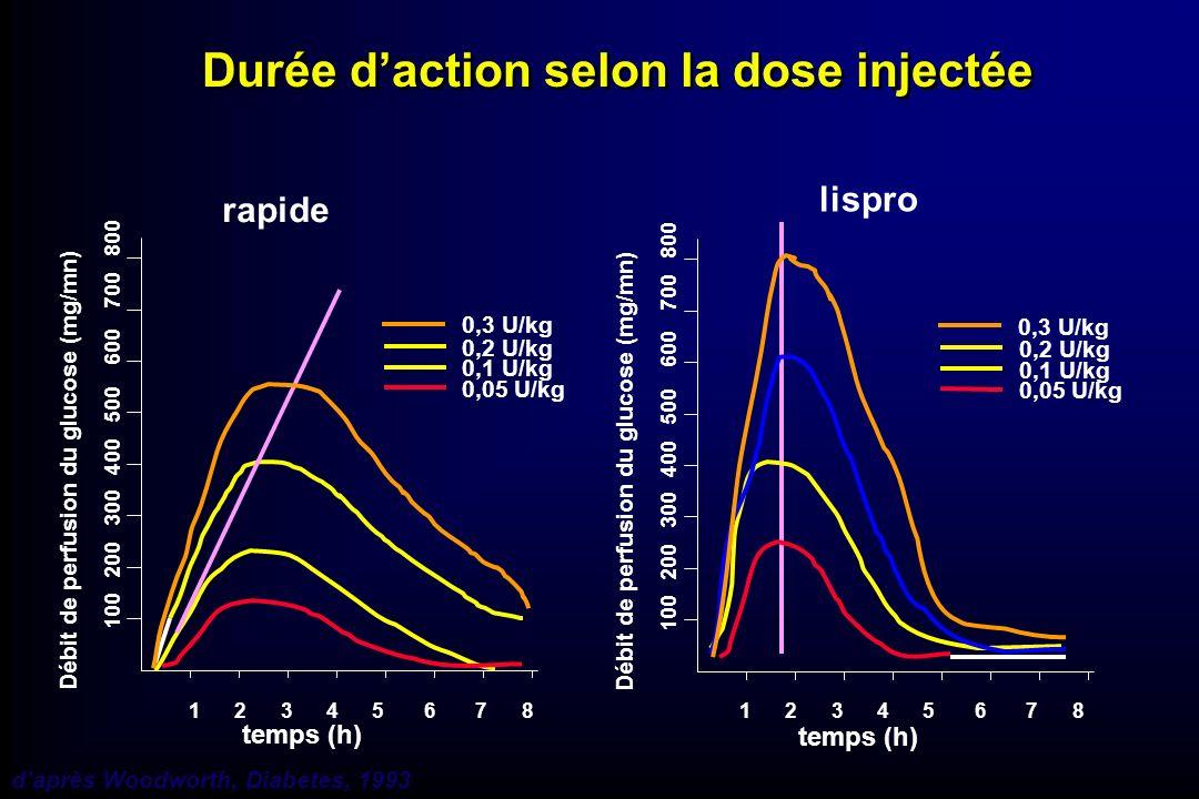 daprès Woodworth, Diabetes, 1993 Durée daction selon la dose injectée 1 2 3 4 5 6 7 8 100 200 300 400 500 600 700 800 Débit de perfusion du glucose (m