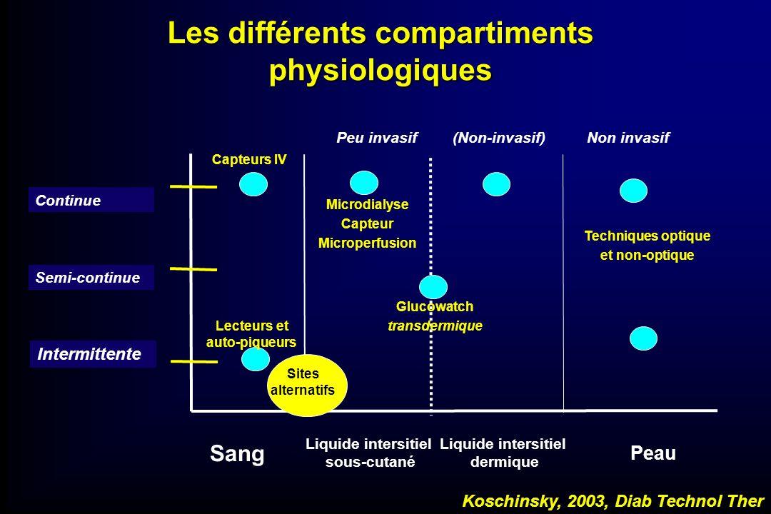 Les différents compartiments physiologiques Sang Liquide intersitiel sous-cutané Liquide intersitiel dermique Peau Lecteurs et auto-piqueurs Capteurs