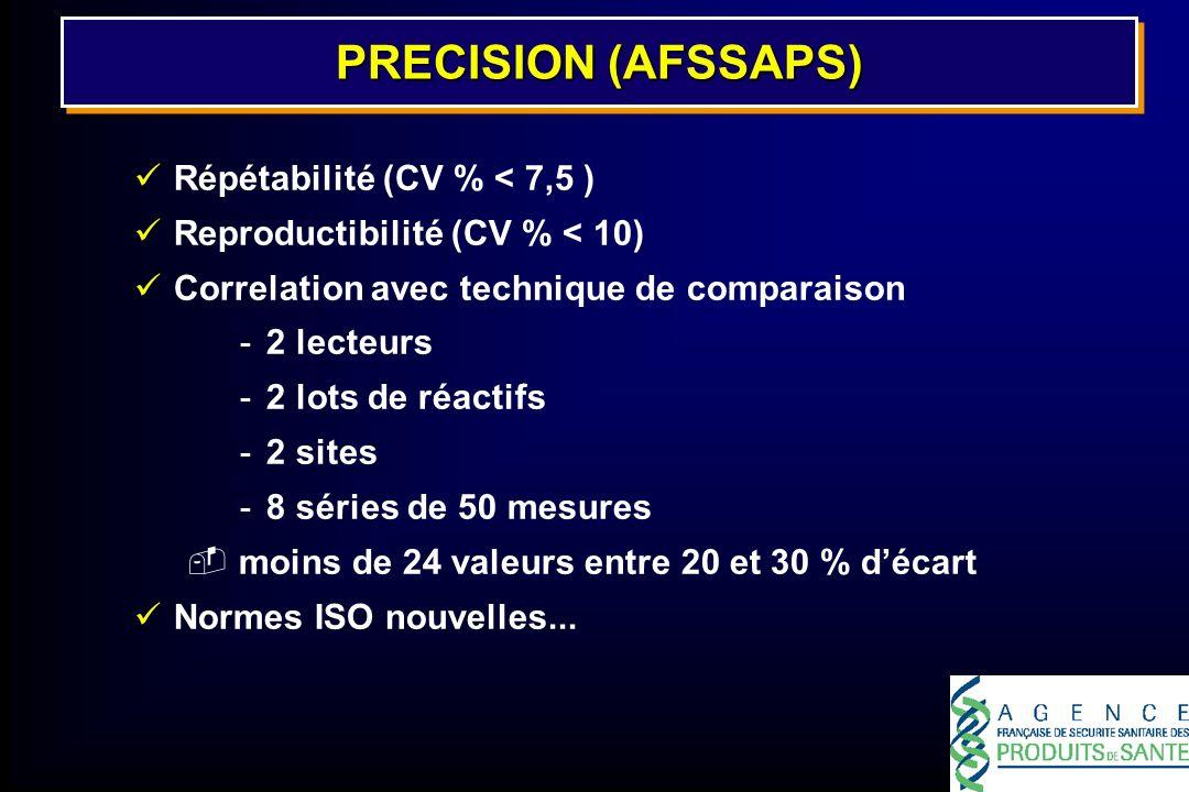 PRECISION (AFSSAPS) Répétabilité (CV % < 7,5 ) Reproductibilité (CV % < 10) Correlation avec technique de comparaison -2 lecteurs -2 lots de réactifs
