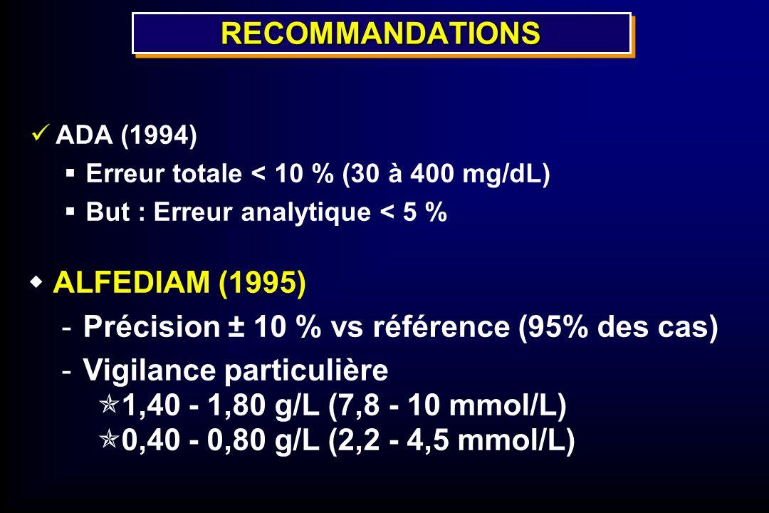 RECOMMANDATIONSRECOMMANDATIONS ADA (1994) Erreur totale < 10 % (30 à 400 mg/dL) But : Erreur analytique < 5 % ALFEDIAM (1995) -Précision ± 10 % vs réf