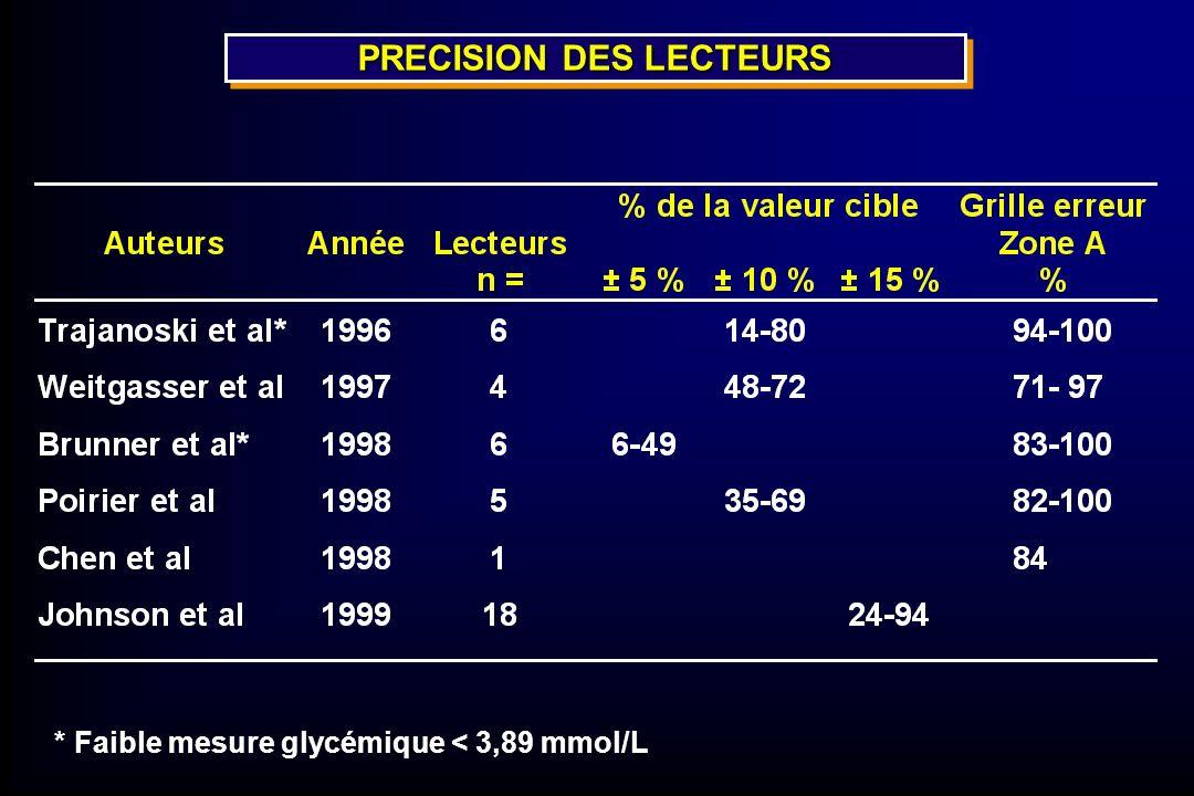 PRECISION DES LECTEURS * Faible mesure glycémique < 3,89 mmol/L
