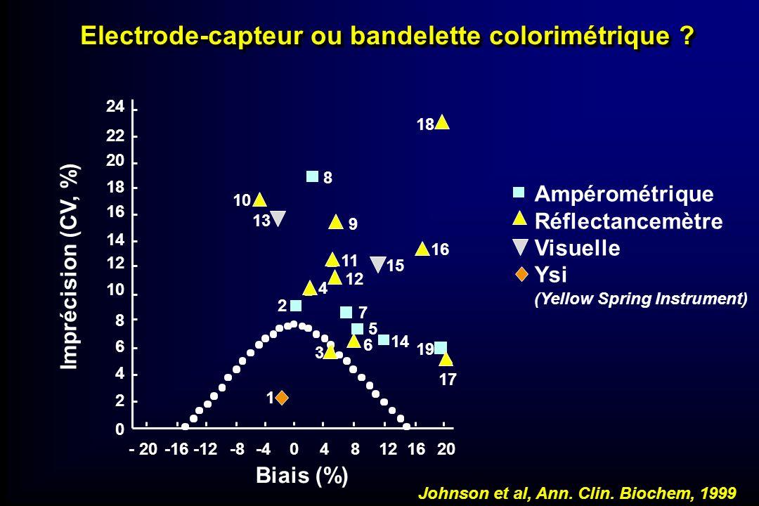 Ampérométrique Réflectancemètre Visuelle Ysi (Yellow Spring Instrument) 24 22 20 18 16 14 12 10 8 6 4 2 0 18 1 8 9 15 16 19 17 14 7 5 6 3 2 4 11 12 13