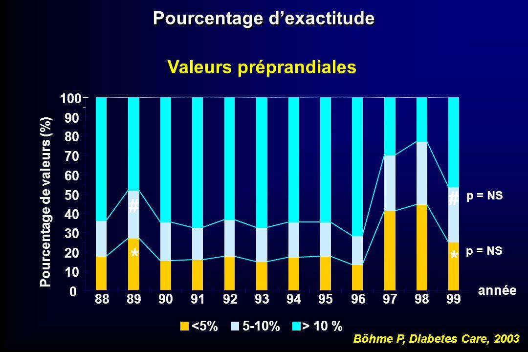 Valeurs préprandiales <5%5-10%> 10 % année Pourcentage de valeurs (%) 0 10 20 30 40 50 60 70 80 90 100 888990919293949596979899 * * p = NS # # Pourcen
