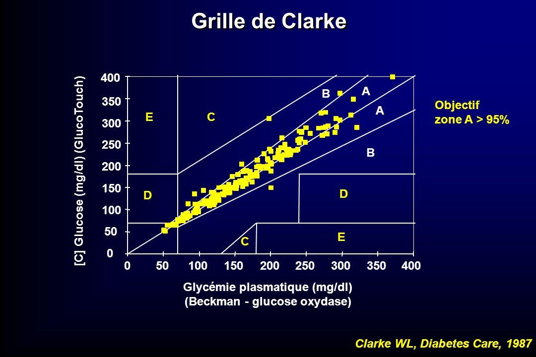 0 50 100 150 200 250 300 350 400 [C] Glucose (mg/dl) (GlucoTouch) Objectif zone A > 95% 050100150200250300350400 Glycémie plasmatique (mg/dl) (Beckman