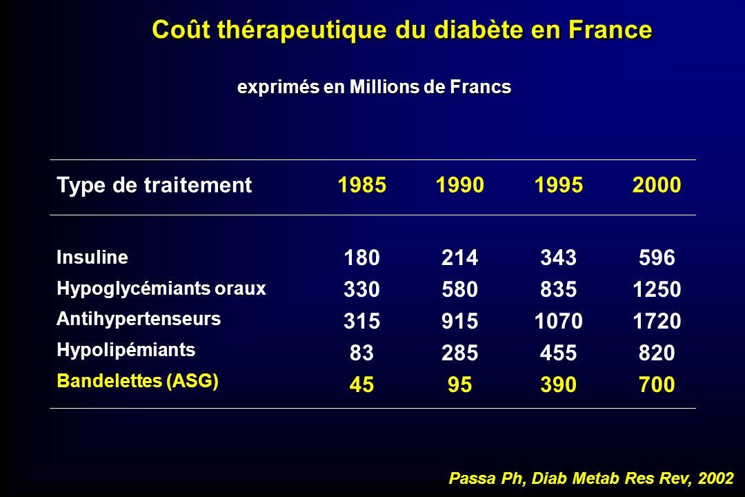 exprimés en Millions de Francs 596 1250 1720 820 700 343 835 1070 455 390 214 580 915 285 95 180 330 315 83 45 Insuline Hypoglycémiants oraux Antihype
