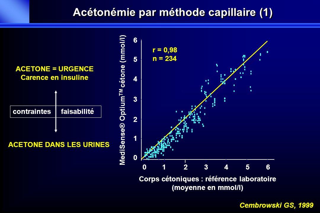 6 5 4 3 2 1 0 5432106 MediSense® Optium TM cétone (mmol/l) Corps cétoniques : référence laboratoire (moyenne en mmol/l) Cembrowski GS, 1999 ACETONE =