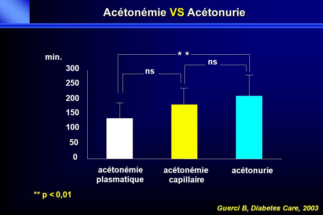 0 50 100 150 200 250 300 acétonémie plasmatique acétonémie capillaire acétonurie min. * ns Guerci B, Diabetes Care, 2003 ** p < 0,01 Acétonémie VS Acé