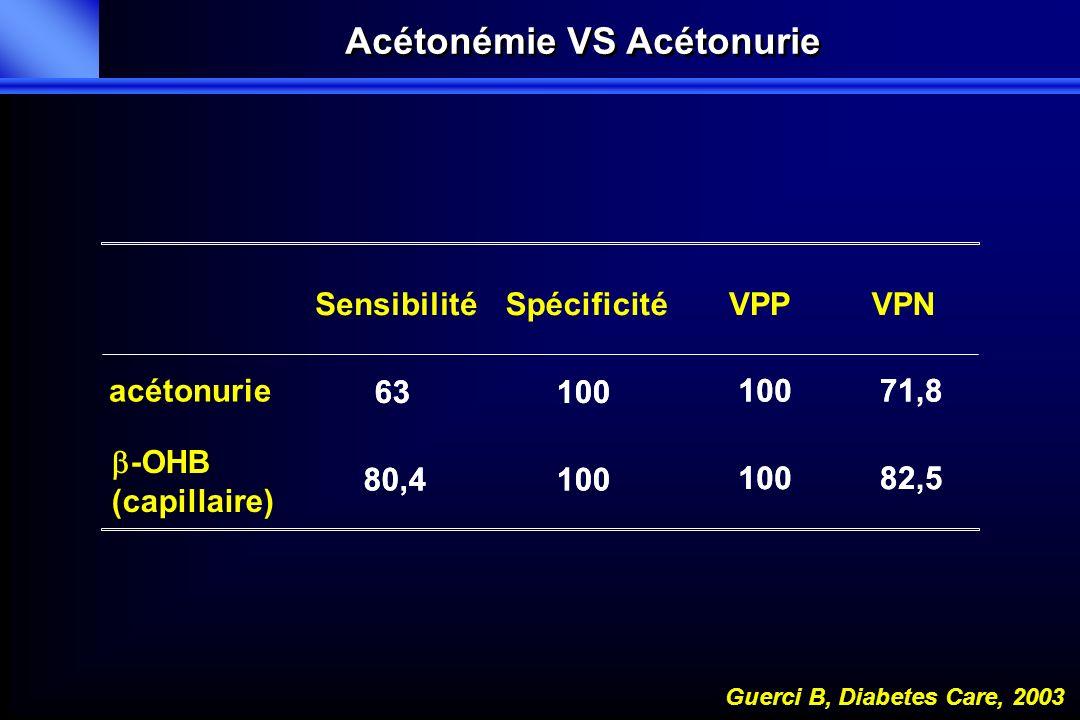 100 Spécificité 100 VPP 82,5 80,4 -OHB (capillaire) 71,8 63 acétonurie VPNSensibilité 100 82,5 80,4 71,8 63 Acétonémie VS Acétonurie Guerci B, Diabete