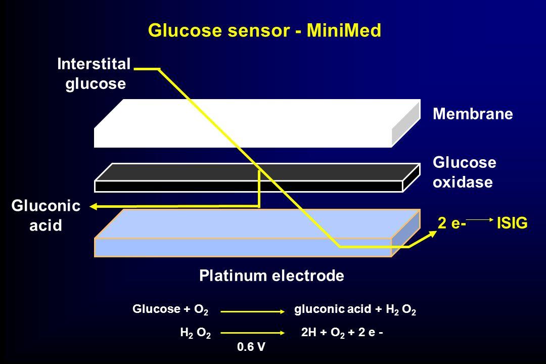 Glucose sensor - MiniMed Platinum electrode Interstital glucose Gluconic acid Membrane Glucose oxidase 2 e- ISIG Glucose + O 2 gluconic acid + H 2 O 2