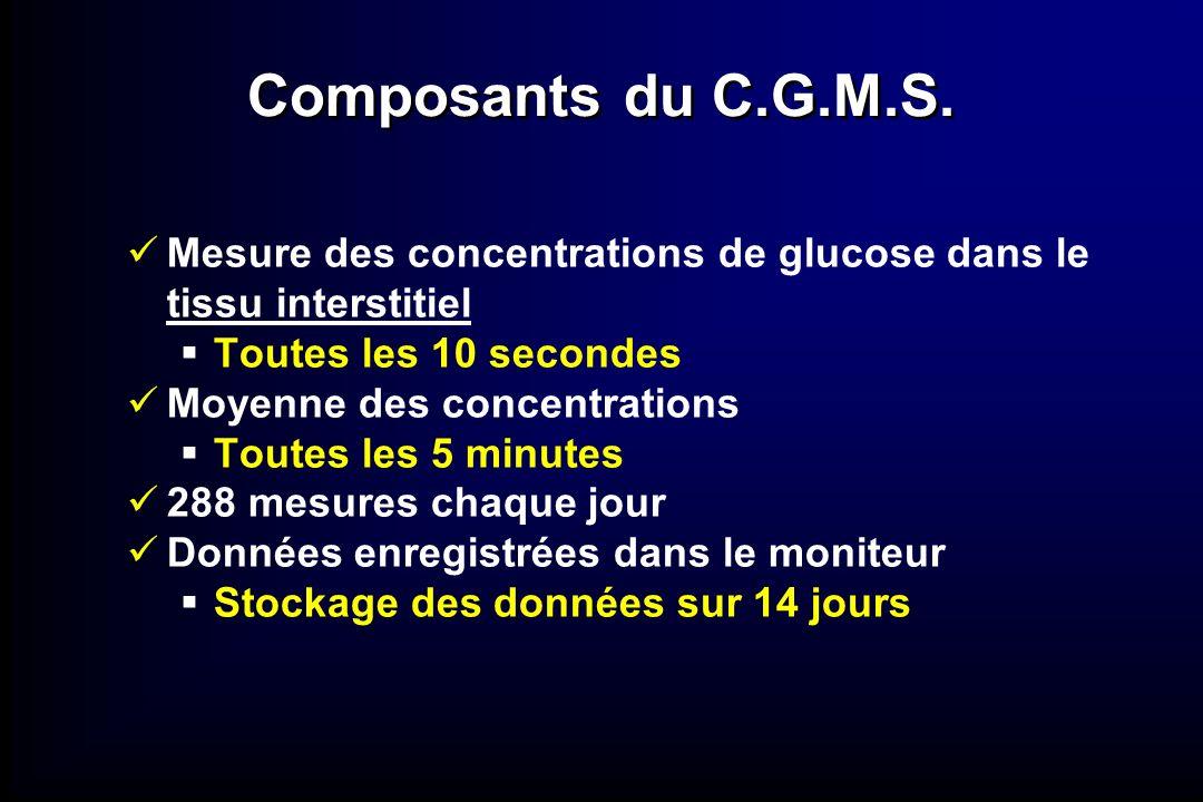 Mesure des concentrations de glucose dans le tissu interstitiel Toutes les 10 secondes Moyenne des concentrations Toutes les 5 minutes 288 mesures cha