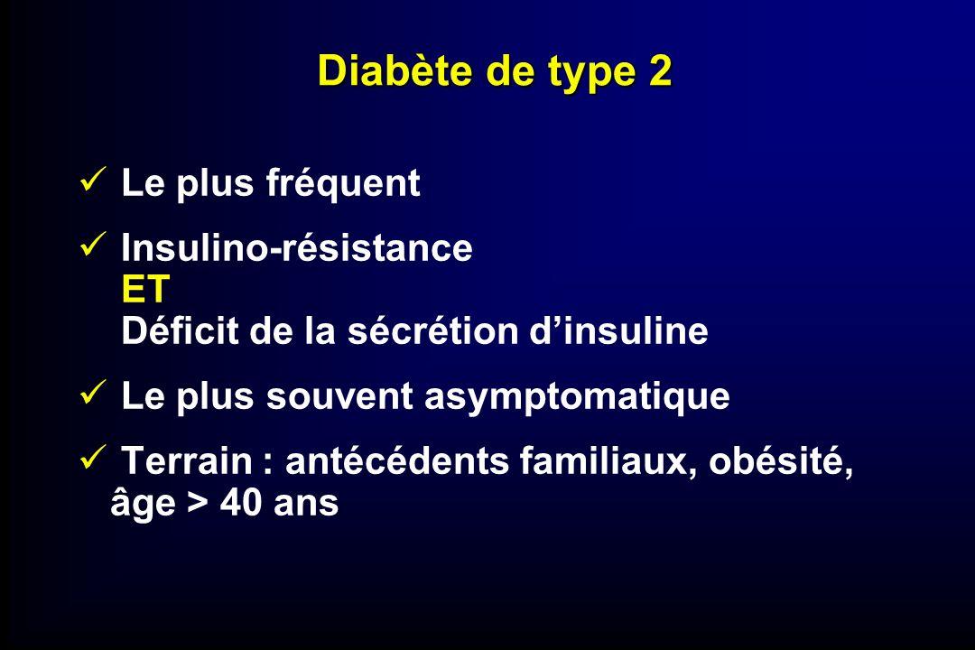 Diabète de type 2 Le plus fréquent Insulino-résistance ET Déficit de la sécrétion dinsuline Le plus souvent asymptomatique Terrain : antécédents famil