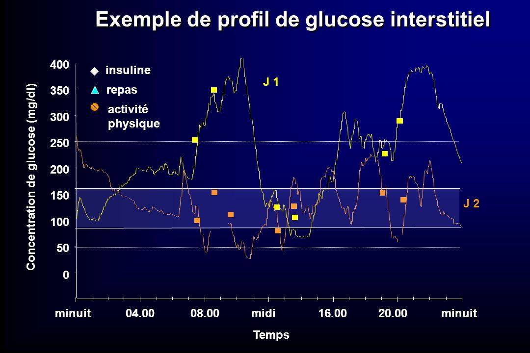 0 50 100 150 200 250 300 350 400 J 1 J 2 insuline repas activité physique Temps minuit04.0008.00midi16.0020.00minuit Concentration de glucose (mg/dl)