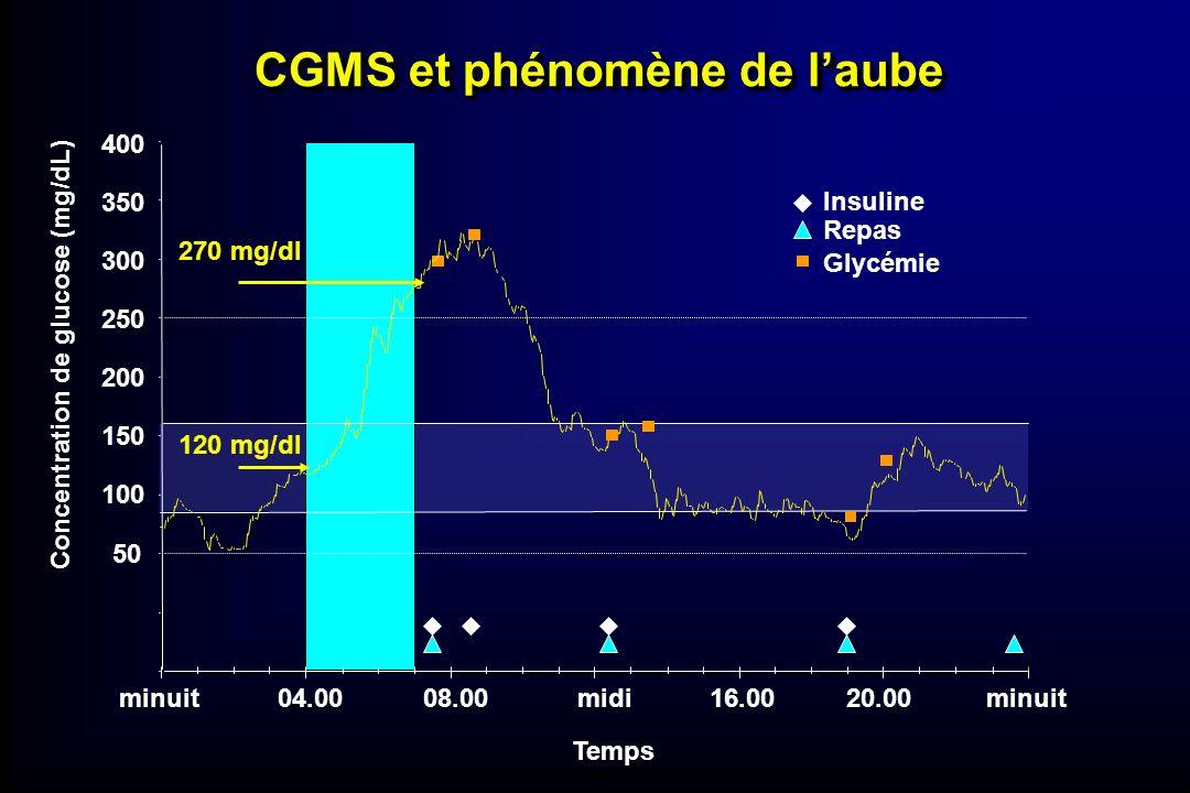 270 mg/dl 120 mg/dl Temps minuit04.0008.00midi16.0020.00minuit 50 100 150 200 250 300 350 400 Concentration de glucose (mg/dL) Insuline Repas Glycémie