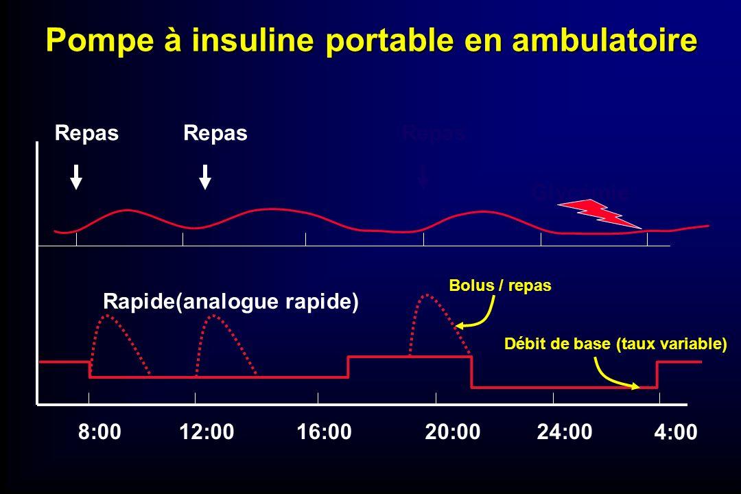 Pompe à insuline portable en ambulatoire 8:0012:0016:0020:0024:00 4:00 Glycémie Repas Rapide(analogue rapide) Bolus / repas Débit de base (taux variab
