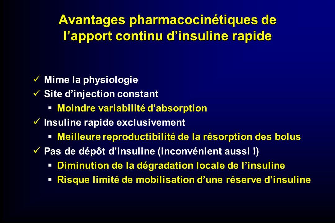 Avantages pharmacocinétiques de lapport continu dinsuline rapide Mime la physiologie Site dinjection constant Moindre variabilité dabsorption Insuline
