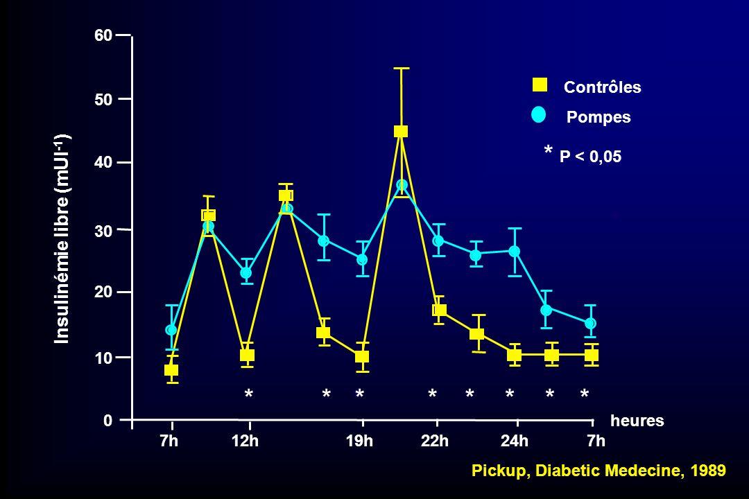 60 50 40 30 20 10 0 Contrôles Pompes Insulinémie libre (mUI -1 ) ****** Pickup, Diabetic Medecine, 1989 *** * * P < 0,05 7h 12h 19h 22h 24h 7h heures