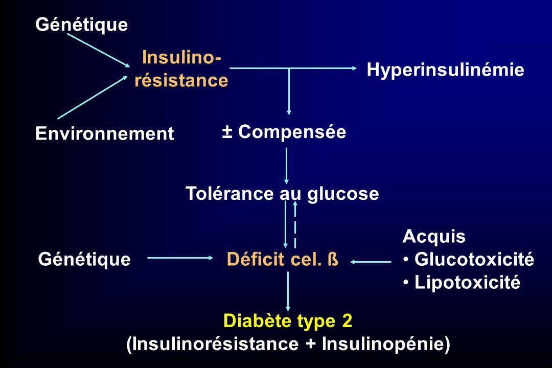 Histoire naturelle du diabète de type 2 0 50 100 150 200 250 -10-5051015202530 Années de diabète Glycémie (mg/dL) Fonction relative (%) Insulino-résistance Insulinémie Fonction β cellulaire 50 100 150 200 250 300 350 Glycémie à jeun Glycémie postprandiale Obésité HGJ Diabète Hyperglycémie non contrôlée