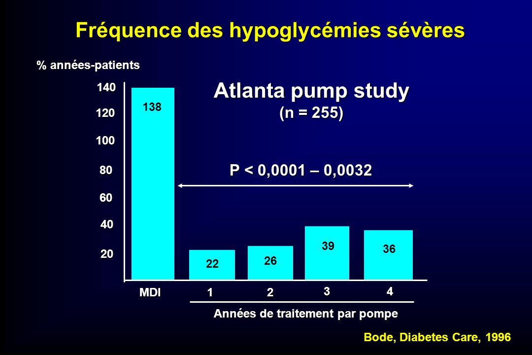 Fréquence des hypoglycémies sévères 140 120 100 80 60 40 20 MDI12 34 Années de traitement par pompe % années-patients 138 22 26 39 36 Bode, Diabetes C