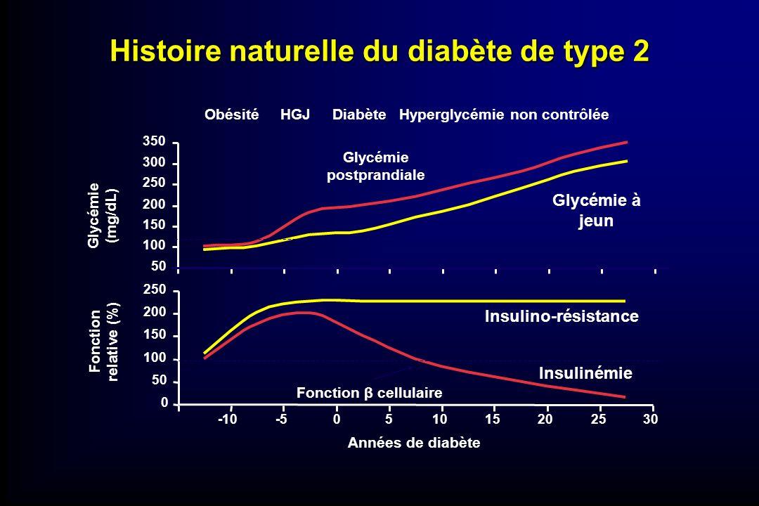Histoire naturelle du diabète de type 2 0 50 100 150 200 250 -10-5051015202530 Années de diabète Glycémie (mg/dL) Fonction relative (%) Insulino-résis