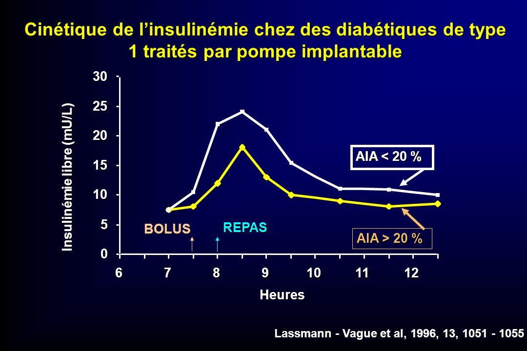 0 5 10 15 20 25 30 6789101112 Heures Insulinémie libre (mU/L) Lassmann - Vague et al, 1996, 13, 1051 - 1055 BOLUS REPAS AIA < 20 % AIA > 20 % Cinétiqu