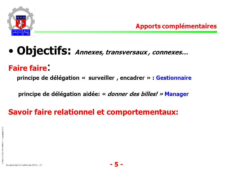 3-KKI-GCP1.2-PSO-0201-F - Copyright ECL Boussole des Compétences UE-Pro - v3.1 - 5 - Objectifs: Annexes, transversaux, connexes… Faire faire : princip