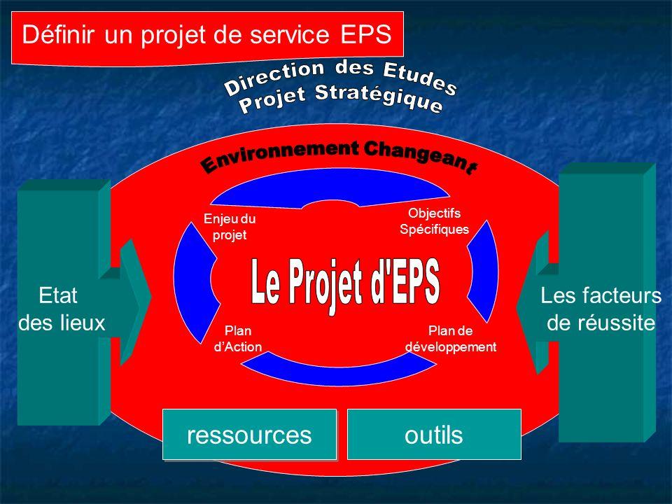 Définir un projet de service EPS Etat des lieux Les facteurs de réussite Objectifs Spécifiques Enjeu du projet Plan dAction Plan de développement ressources outils