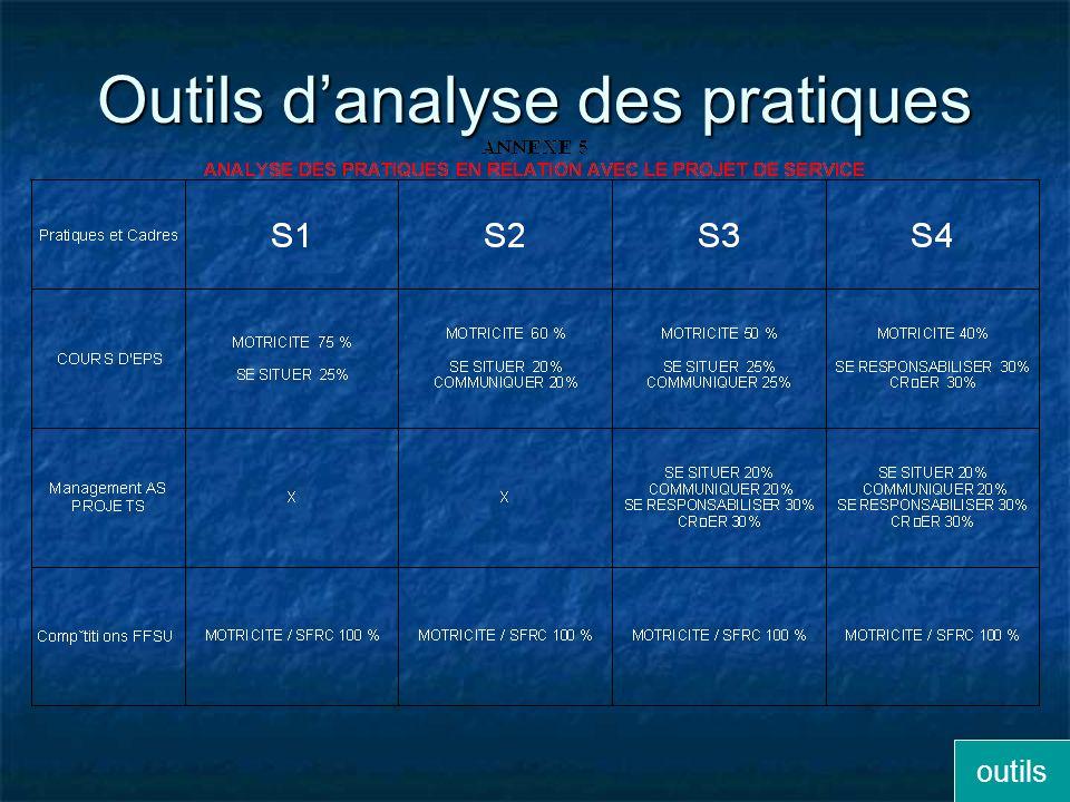Outils Analyse des pratiquesEvaluation des SFRC Évaluation Cadre général Grille escalade Évaluation S1Grille escalade S1