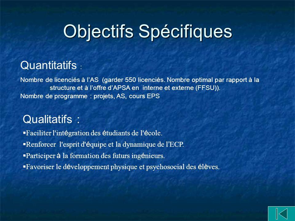 Objectifs Spécifiques Quantitatifs : Nombre de licenciés à lAS (garder 550 licenciés.