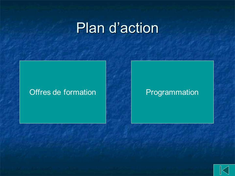 Plan daction Offres de formationProgrammation