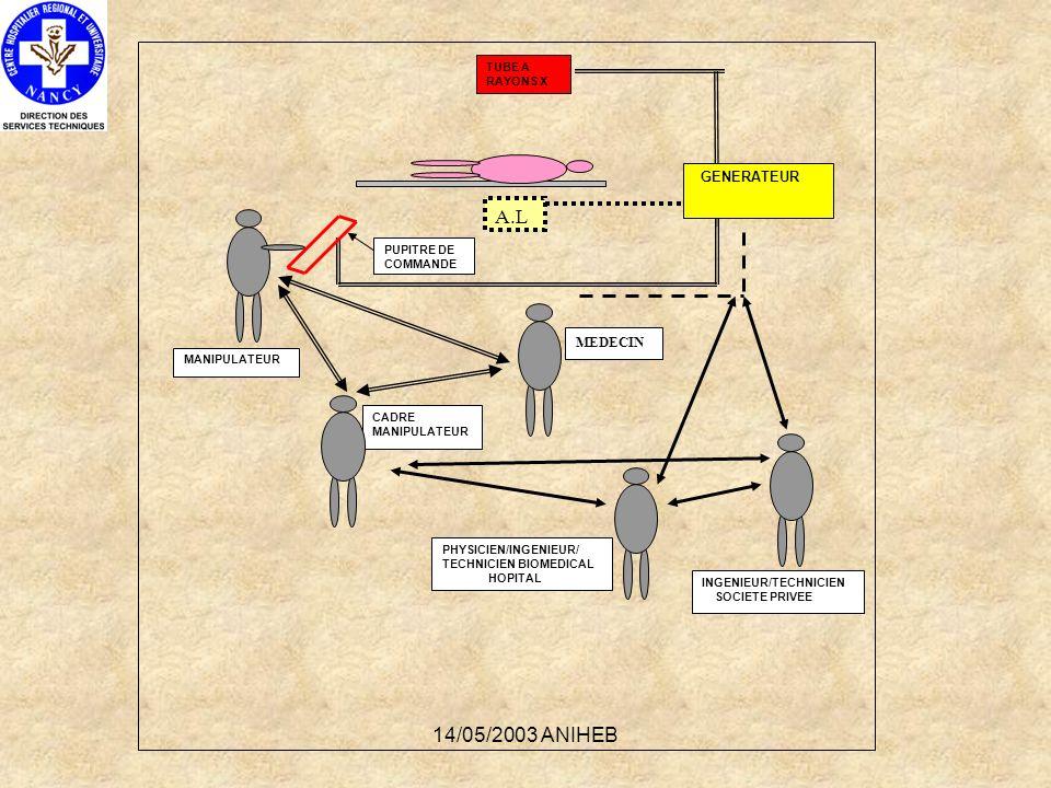 14/05/2003 ANIHEB TUBE A RAYONS X A.L PUPITRE DE COMMANDE MANIPULATEUR MEDECIN CADRE MANIPULATEUR PHYSICIEN/INGENIEUR/ TECHNICIEN BIOMEDICAL HOPITAL I