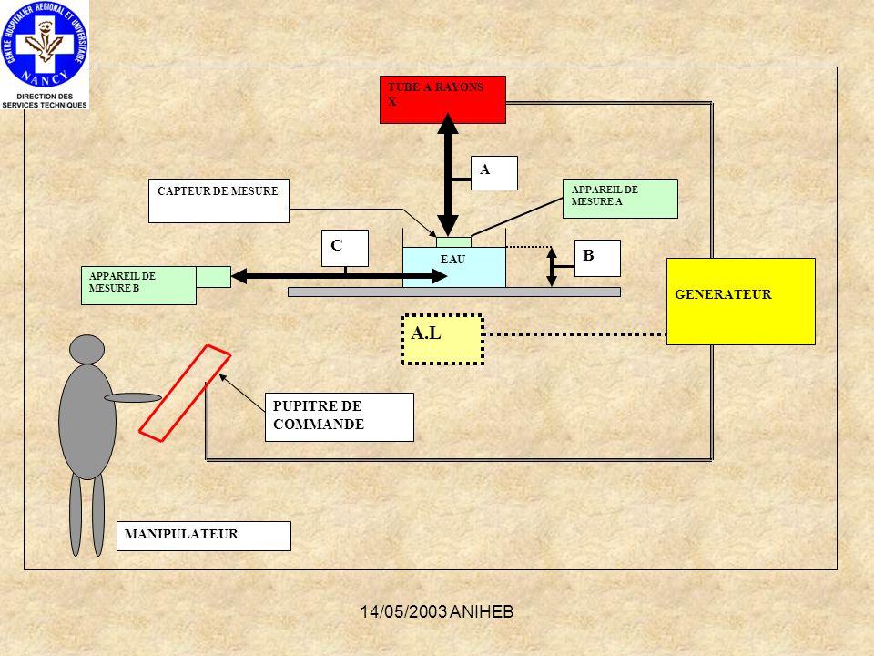 14/05/2003 ANIHEB TUBE A RAYONS X A.L GENERATEUR PUPITRE DE COMMANDE EAU APPAREIL DE MESURE A CAPTEUR DE MESURE APPAREIL DE MESURE B A B C MANIPULATEU