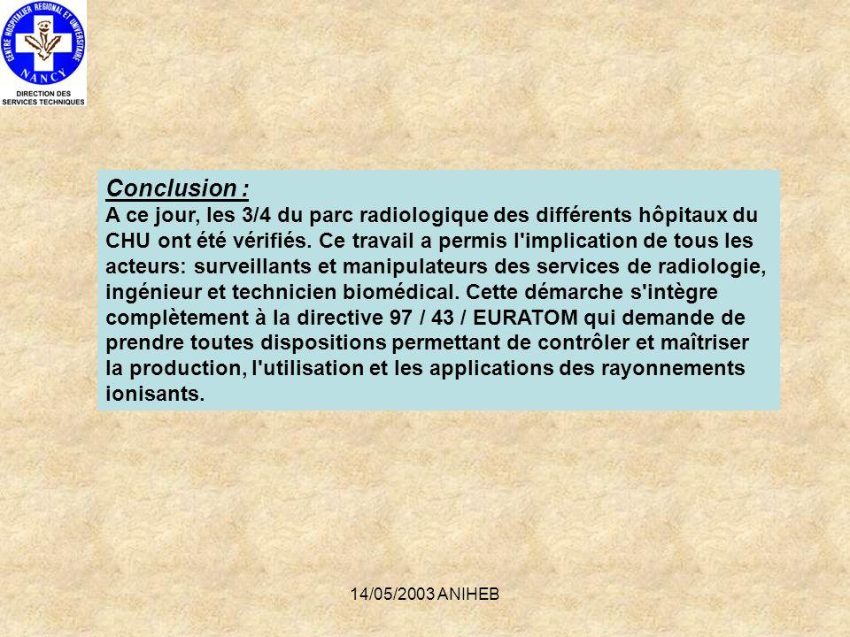 14/05/2003 ANIHEB Conclusion : A ce jour, les 3/4 du parc radiologique des différents hôpitaux du CHU ont été vérifiés. Ce travail a permis l'implicat