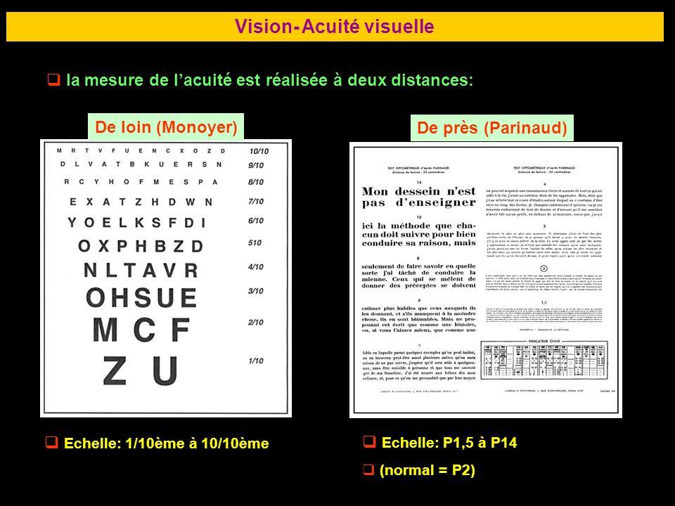 62 Vision- Acuité visuelle la mesure de lacuité est réalisée à deux distances: De loin (Monoyer) De près (Parinaud) Echelle: 1/10ème à 10/10ème Echell