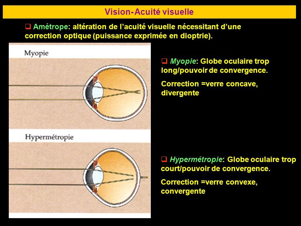 64 Vision- Acuité visuelle Amétrope: altération de lacuité visuelle nécessitant dune correction optique (puissance exprimée en dioptrie). Myopie: Glob