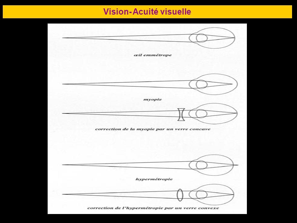 65 Vision- Acuité visuelle